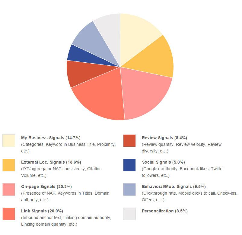 Local SEO e le percentuali delle singole azioni seo più importanti - Moz.com