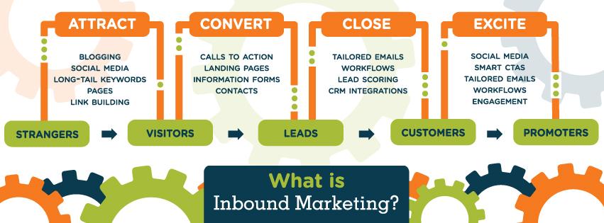 Schematizzazione del processo di inbound marketing