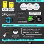 Infografica SEO e Contenuti