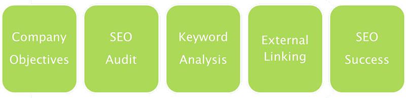 Schema del processo SEO - SEO Strategy