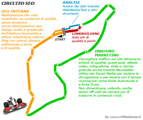 Circuito SEO e Inbound Marketing