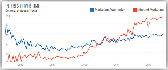 L'Inbound Marketing sopravanza il marketing automation