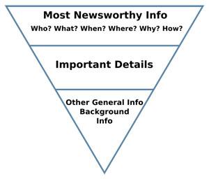 La piramide inversa dei contenuti che una rticolo deve dare al lettore